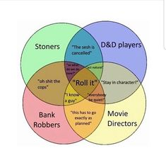 roll it ° ° ° dms are always open! Dankest Memes, Funny Memes, Jokes, Lol, Tumblr Posts, Tumblr Funny, Funny Posts, Puns, Dumb And Dumber