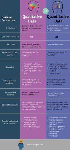 Data Science Free Resources: Infographics, Posts, Whitepapers - Writing - Welcome Education Psychology Notes, Psychology Research, Research Writing, Thesis Writing, Research Skills, Dissertation Writing, Academic Writing, Writing Skills, Educational Psychology
