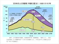 日本人は「人口急減の恐怖」を知らなすぎる   TKO木本の「基礎から知りたい」   東洋経済オンライン   経済ニュースの新基準