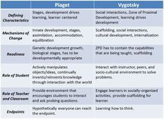 Childhood Development Stages: Learning and Development - Childhood Development . - Childhood Development Stages: Learning and Development – Childhood Development Stages: Learning - Psychology Jobs, Learning Psychology, Psychology Posters, Psychology Studies, Educational Psychology, Developmental Psychology, Psychology Wallpaper, School Psychology, Piaget Stages Of Development