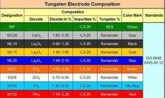Unique Tungsten Electrode Color Chart