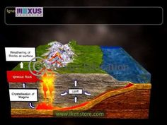 ACCELERATING EDUCATION: ROCK CYCLE