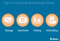 Many supply chain operations struggle to make the most of existing labor resources. One factor affecting workforce productivity is excessive travel time to complete everyday tasks. In order to reduce labor hours and build the most efficient operation possible many refrigerated warehouse operators are evaluating the layout and utilization of their functional zones. Learn more about what considerations should be made when designing your efficient, state-of-the-art cold storage facility.
