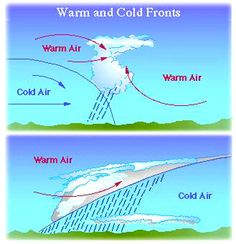 COLD FRONT  WARM FRONT    Google Image Result for http://www.edinformatics.com/math_science/3_warmcoldfronts.jpg