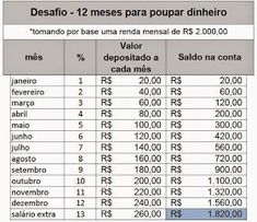 Professor Edmar Fernandes | Novo Repartimento - PA: DESAFIO - 12 meses para poupar dinheiro Experiment, Money Challenge, Au Pair, Savings Plan, Fitness Planner, Money Tips, Personal Finance, Saving Money, Insight