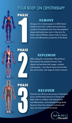 This is your body on whole body cryotherapy