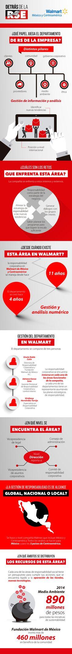 Detrás de la RSE: Walmart. En esta edición de Detrás de la RSE, Gisela Noble, directora del departamento de responsabilidad corporativa en México, nos habla acerca de los retos que enfrenta el área, así como las características de su equipo. http://www.expoknews.com/detras-de-la-rse-walmart/