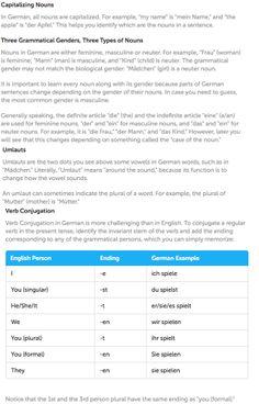 German Tips and Notes - Basics 1 (DuoLingo)