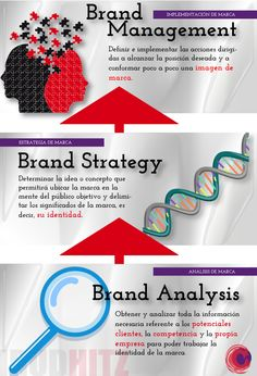 Esencia de Irudhitz: ¿Quién dijo que el Branding era sencillo?