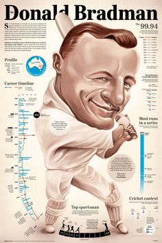 Don Bradman Greatest Batsman of All Time Infographic. Topic: cricket, baseball