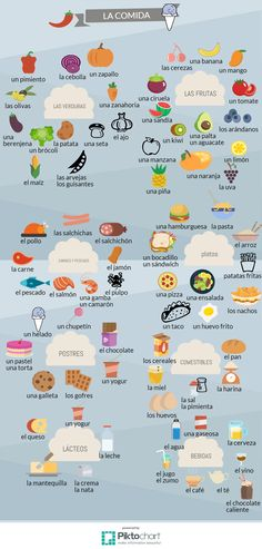 spanish food vocabulary - We publish good gifts idea Spanish Notes, Spanish Basics, Spanish Phrases, Spanish Food, Basic Spanish Words, Food Vocabulary, Spanish Vocabulary, Spanish Language Learning, Teaching Spanish