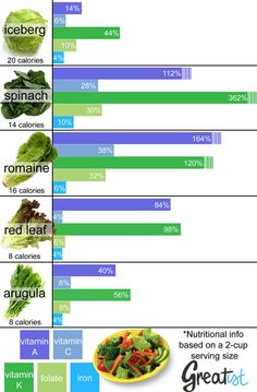 A healthy salad starts with a nutrient-packed base. But not all greens are created equal. Find out which greens are worth piling high (infographic included!(iceberg has no nutritional value at all) Healthy Salads, Health And Nutrition, Healthy Tips, Health Fitness, Healthy Recipes, Nutrition Chart, Brain Nutrition, Nutrition Month, Food Storage