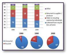 Exl Education Sample Bar Chart  Ielts Writing Task   Ielts