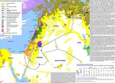 The Levant: Ethnic Composition