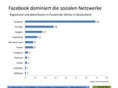 Studie: Facebook mehr denn je beliebtestes Netzwerk in Deutschland - Mehr Infos zum Thema auch unter http://vslink.de/internetmarketing