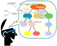 Mapas Conceptuales - 6 Herramientas en Línea para Crearlas | #Artículo #Educación