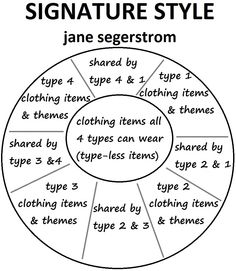 "diagram explains jane segerstrom's style strategy book ""Signature Style"" summary…"