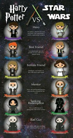 Star Wars Infographic on Behance: - Mary Brown – Harry Potter vs. Star Wars Infographic on Behance: Memes 😂 - Harry Potter World, Arte Do Harry Potter, Harry Potter Puns, Harry Potter Hogwarts, Harry Potter Vs Voldemort, Harry Potter Wattpad, Harry Potter Villains, Harry Potter Monopoly, Harry Potter Nails
