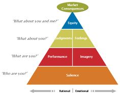 Essential Brand Building Blocks