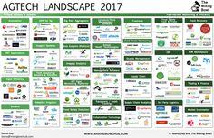 AgTech Landscape Summer 2017