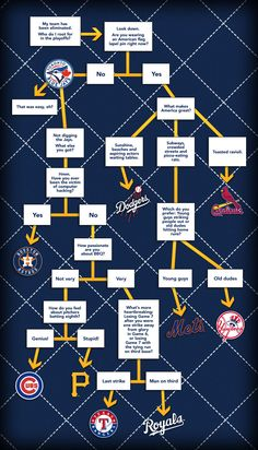 If your favorite MLB team has been eliminated -- or if you didn't have a favorite team to begin with -- October can be a confusing, frustrating time. Let's make your life a little easier with this handy rooting interest flowchart.