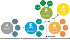 5 étapes pour réussir sa reconversion professionnelle - Cap Cohérence