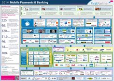 To download the full PDF version visit www.firstpartner.net The 2014 version of our popular Mobile Payments and Banking Market Map gives a concise and simple o…