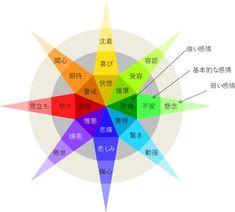 NAMs出版プロジェクト: 感情の一覧 (プルチック他)- Wikipedia