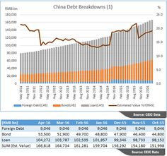 "A new template is available in CEIC Gallery under Hot Topics. ""#China #Debt Breakdowns""   The rapid growth of China's total debt raised concerns. There is no official release of the debt size in China. However, we can sum up the reported data for reference, as indicated in the charts below. The actual size of China's total debt is believed to be much larger than this amount.  more: http://spr.ly/6494BNswp"