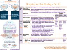Lesson Design for Close Reading Level 4 - Evaluating. Guided Reading, Teaching Reading, Teaching Ideas, What Is Close Reading, Classroom Tools, Classroom Ideas, Close Reading Strategies, Text Dependent Questions, Middle School Reading