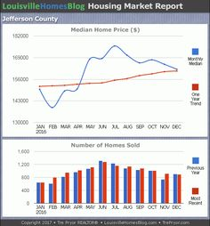 Charts of Louisville home sales and Louisville home prices for the 12 month period ending December 2016.