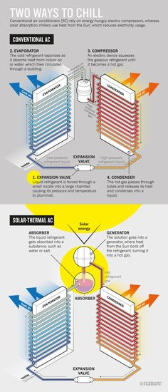 Http Www Nature Com News How Heat From The Sun Can Keep Us All Cool