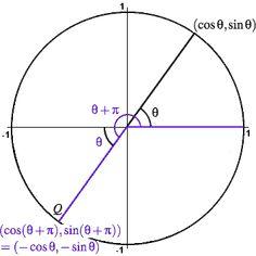 23 Best Analytic Geometry and Trigonometry Cheat Sheet