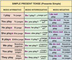 verbs.png (401×335)