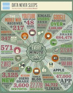 Every minute of the day - on internet