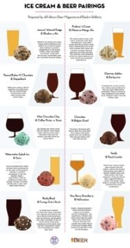 Baskin-Robbins partners with All About Beer Magazine to Reveal the Ultimate Beer and Ice Cream Pairings for Father's Day