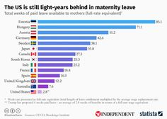 Paid maternity leave: US is still one of the worst countries in the world despite Donald Trump's family leave plan   The Independent