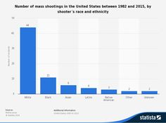 Number of mass shootings in the United States between 1992 and 2015, by shooter's race and ethnicity  Source: Mother Jones / Statista