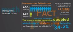 Immigration Myths Busted: Common Myths about Immigration Debunked  Myth: Immigrants increase crime. Fact: Men age 18-39 (vast majority of U.S. prison population) that are native-born are 11 times more likely to be in prison than immigrants.  (5 of 9 slides; sources on slide 9)  [click on this image to find a brief video and analysis of the racialized discourse of immigration in the United States]