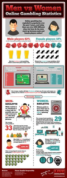 This is an infographic depicting the difference in gambling behavioural habits adopted by men and women online. It shows facts explaining how long eac