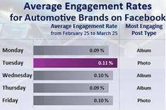 Social Media - Tuesday is the day Fans of auto brands are most likely to interact with auto content on Facebook (e.g., like or share a brand post or image), but Sunday is...