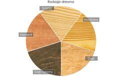 rodzaje drewna - Google Search
