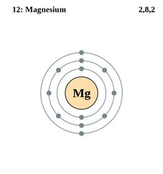 atom diagrams: magnesium atom atom project, element project, what is atom,  periodic