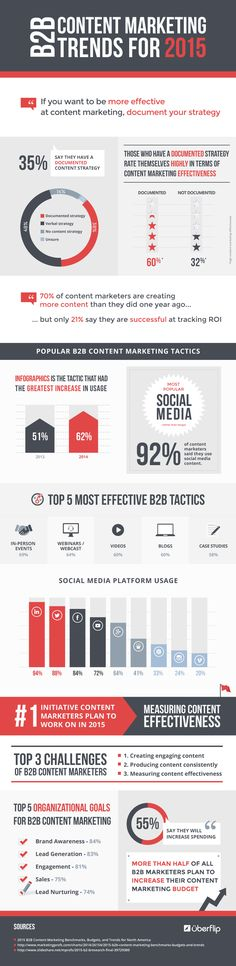 B2B Content Marketing Trends for 2015 #socialmedia #twitter #facebook google+