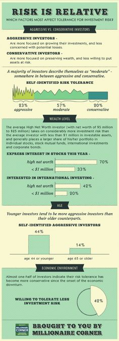 Infographic: Risk is Relative