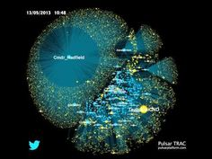 How videos go viral on Twitter - Commander Hadfield / Vía @Brains9