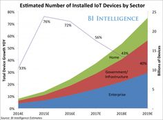 The Internet of Things Will Be The World's Most Massive Device Market And Save Companies Billions Of Dollars - Inbound Marketing, Business Marketing, Digital Marketing, Media Marketing, Online Marketing, Quickbooks Pro, Train Companies, Global Economy, Home Automation