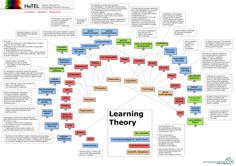 Two super helpful maps of pedagogical concepts and learning theory, posted on my own blog Nov. 2013.