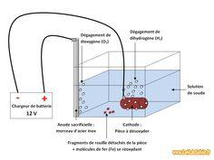 Destruction de la rouille par électrolyse