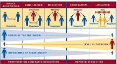 Conflict Management and Resolution Methods